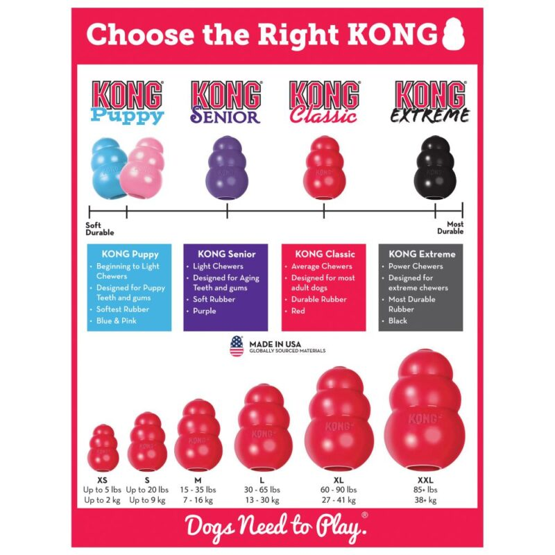How to choose a Kong